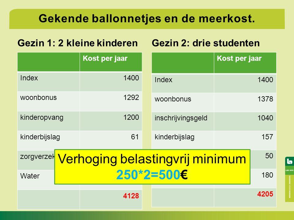Gezin 1: 2 kleine kinderen Kost per jaar Index1400 woonbonus1292 kinderopvang1200 kinderbijslag61 zorgverzekering50 Water125 4128 Gezin 2: drie studenten Gekende ballonnetjes en de meerkost.