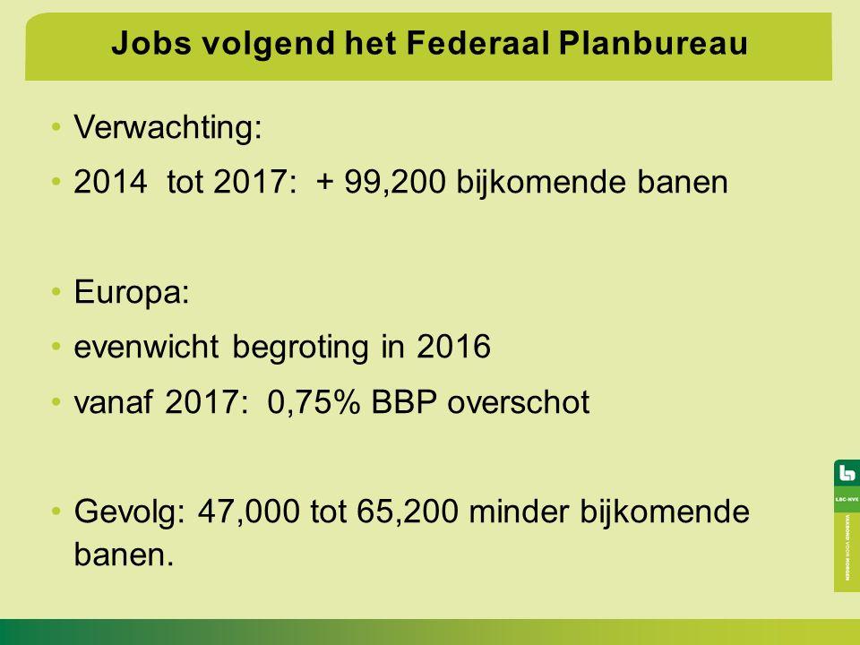 Jobs volgend het Federaal Planbureau Verwachting: 2014 tot 2017: + 99,200 bijkomende banen Europa: evenwicht begroting in 2016 vanaf 2017: 0,75% BBP overschot Gevolg: 47,000 tot 65,200 minder bijkomende banen.