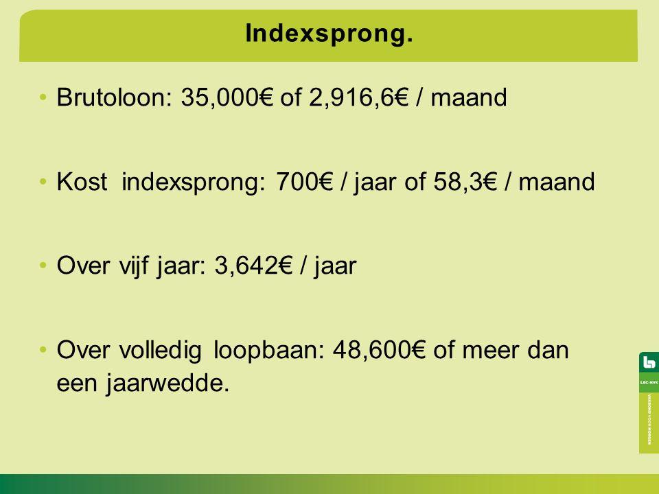 Indexsprong.