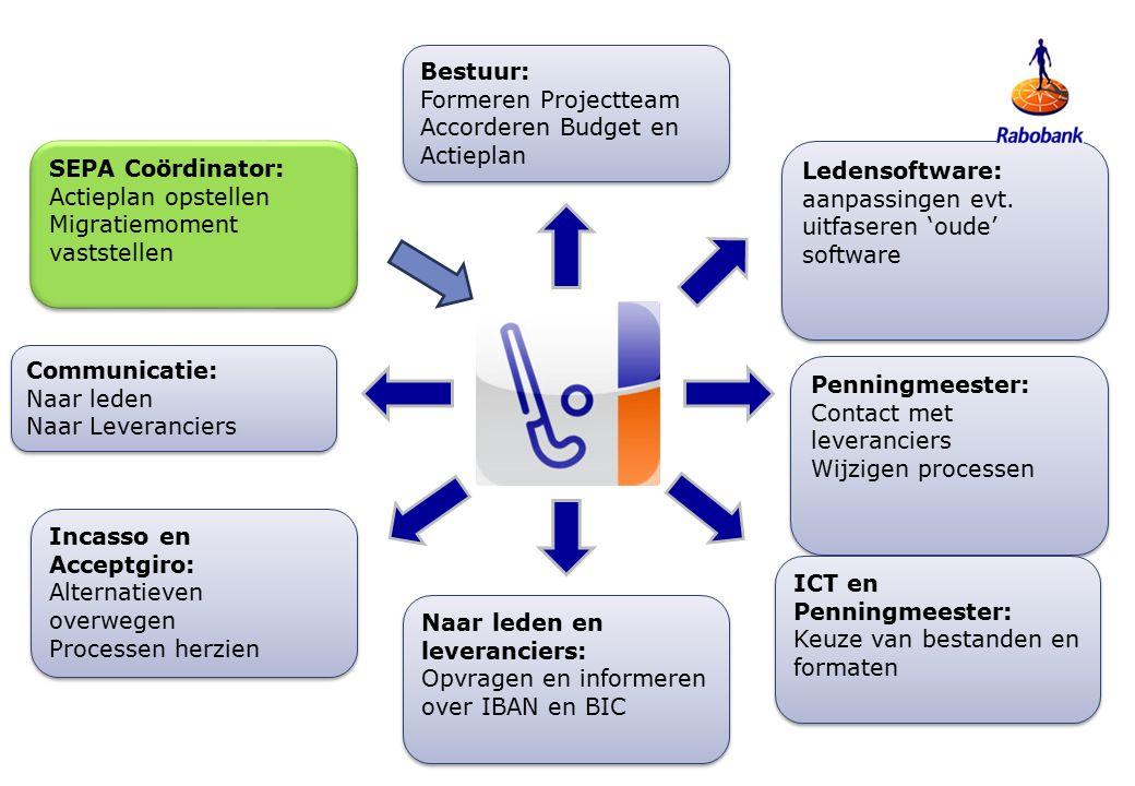 Ledensoftware: aanpassingen evt.