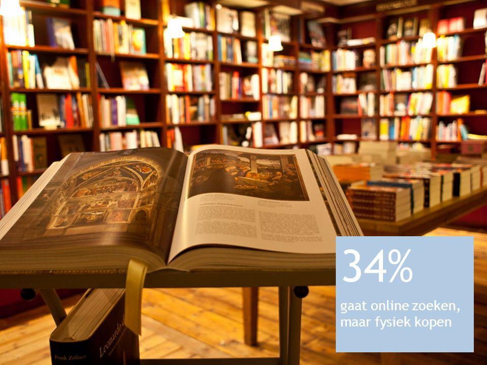 Online vs fysieke verkoop 34% gaat online zoeken, maar fysiek kopen