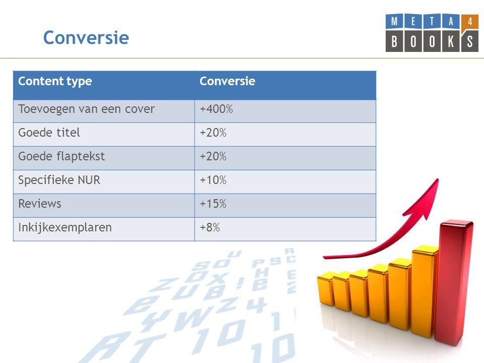 Conversie Content typeConversie Toevoegen van een cover+400% Goede titel+20% Goede flaptekst+20% Specifieke NUR+10% Reviews+15% Inkijkexemplaren+8%