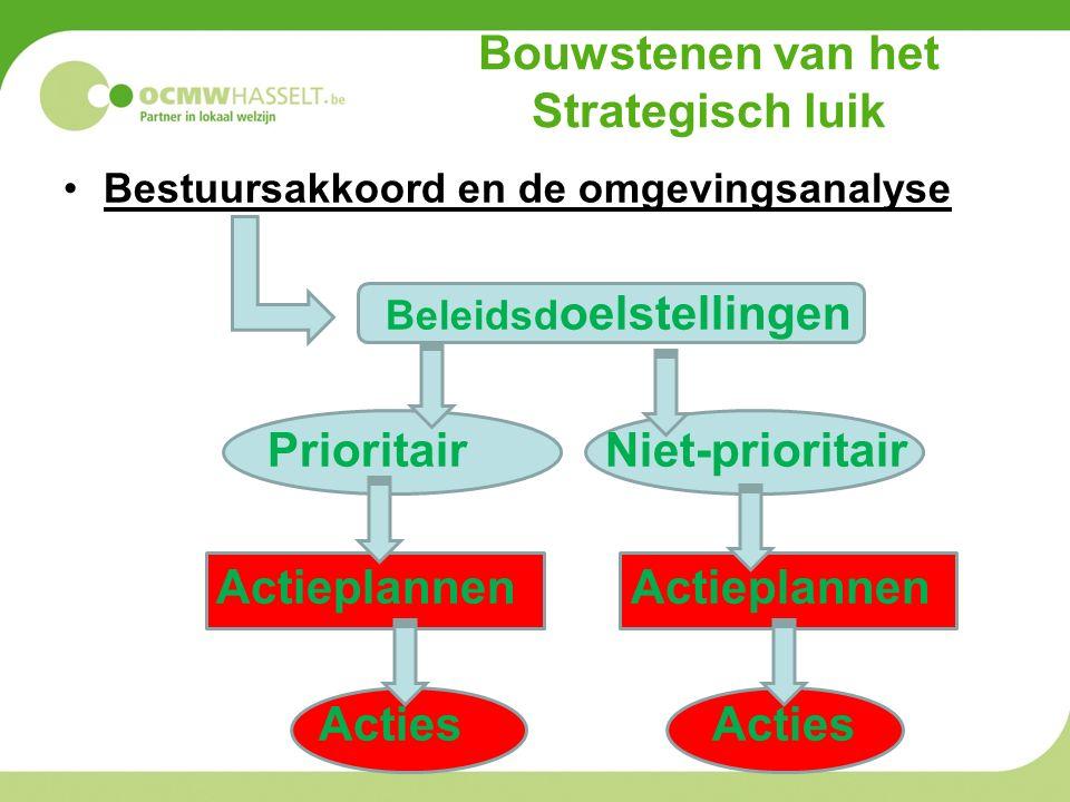 Bouwstenen van het Strategisch luik Bestuursakkoord en de omgevingsanalyse Beleidsd oelstellingen Prioritair Niet-prioritair Actieplannen Actieplannen