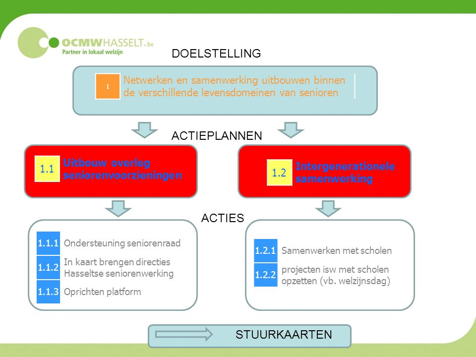 1.1.1Ondersteuning seniorenraad 1.1.2 In kaart brengen directies Hasseltse seniorenwerking 1.1.3Oprichten platform 1 Netwerken en samenwerking uitbouwen binnen de verschillende levensdomeinen van senioren 1.1 Uitbouw overleg seniorenvoorzieningen 1.2 Intergenerationele samenwerking 1.2.1Samenwerken met scholen 1.2.2 projecten isw met scholen opzetten (vb.