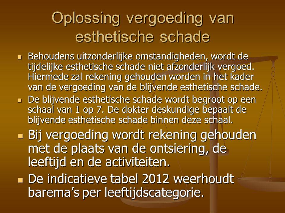 Oplossing vergoeding van esthetische schade Behoudens uitzonderlijke omstandigheden, wordt de tijdelijke esthetische schade niet afzonderlijk vergoed.