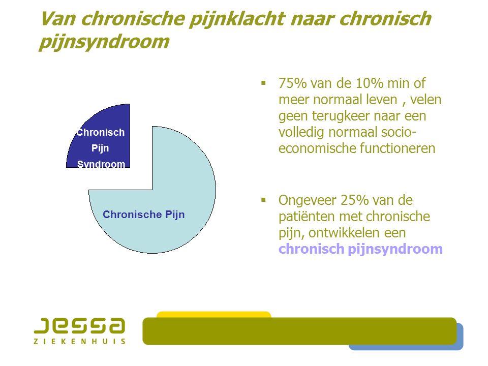 Van chronische pijnklacht naar chronisch pijnsyndroom  75% van de 10% min of meer normaal leven, velen geen terugkeer naar een volledig normaal socio- economische functioneren  Ongeveer 25% van de patiënten met chronische pijn, ontwikkelen een chronisch pijnsyndroom Chronische Pijn Chronisch Pijn Syndroom