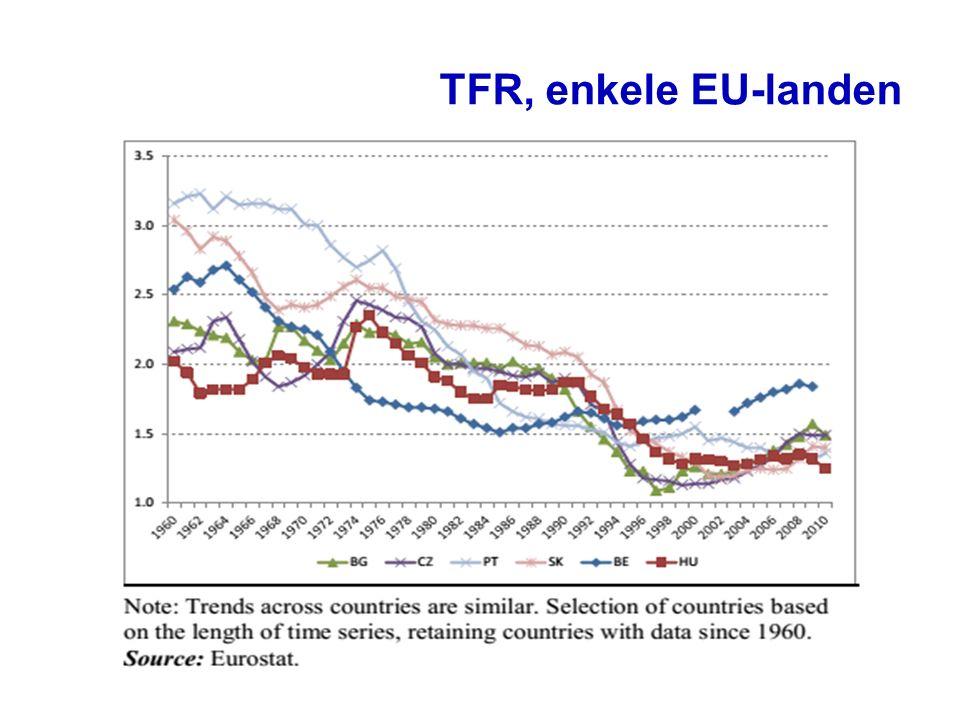 TFR, enkele EU-landen