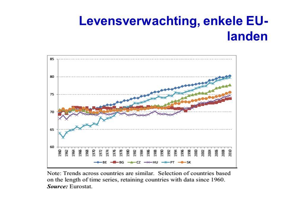 Leeftijdsstructuur van de bevolking, Nederland 20082040