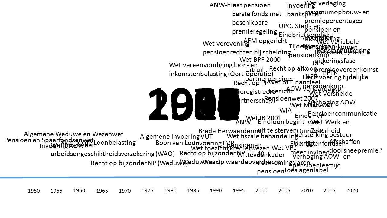 © 2005-2015 All rights reserved Wetgeving en andere ontwikkelingen 1950 - 2020