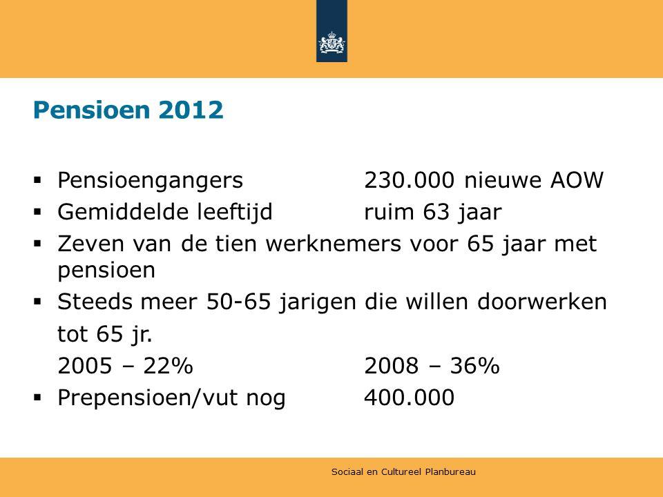 Pensioen 2012  Pensioengangers230.000 nieuwe AOW  Gemiddelde leeftijdruim 63 jaar  Zeven van de tien werknemers voor 65 jaar met pensioen  Steeds meer 50-65 jarigen die willen doorwerken tot 65 jr.