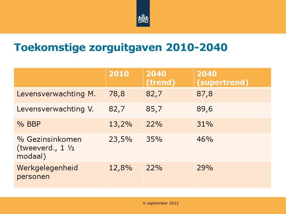 Toekomstige zorguitgaven 2010-2040 20102040 (trend) 2040 (supertrend) Levensverwachting M.78,882,787,8 Levensverwachting V.82,785,789,6 % BBP13,2%22%31% % Gezinsinkomen (tweeverd., 1 ½ modaal) 23,5%35%46% Werkgelegenheid personen 12,8%22%29% 6 september 2012