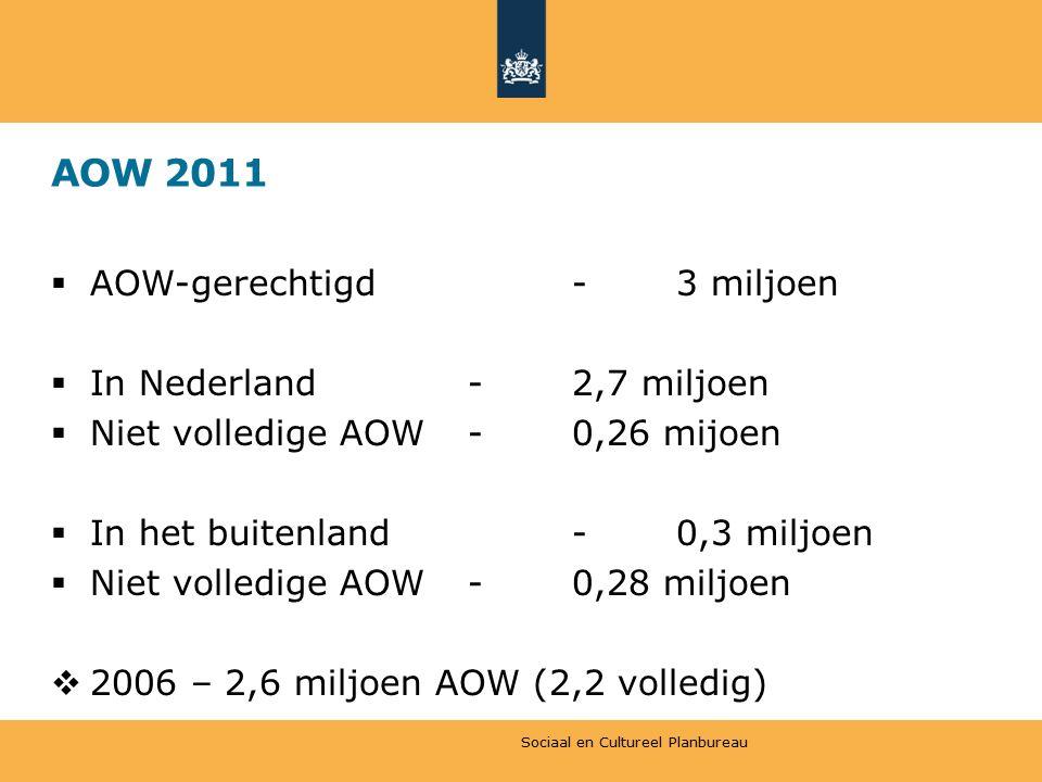 AOW 2011  AOW-gerechtigd-3 miljoen  In Nederland-2,7 miljoen  Niet volledige AOW-0,26 mijoen  In het buitenland-0,3 miljoen  Niet volledige AOW-0,28 miljoen  2006 – 2,6 miljoen AOW (2,2 volledig) Sociaal en Cultureel Planbureau