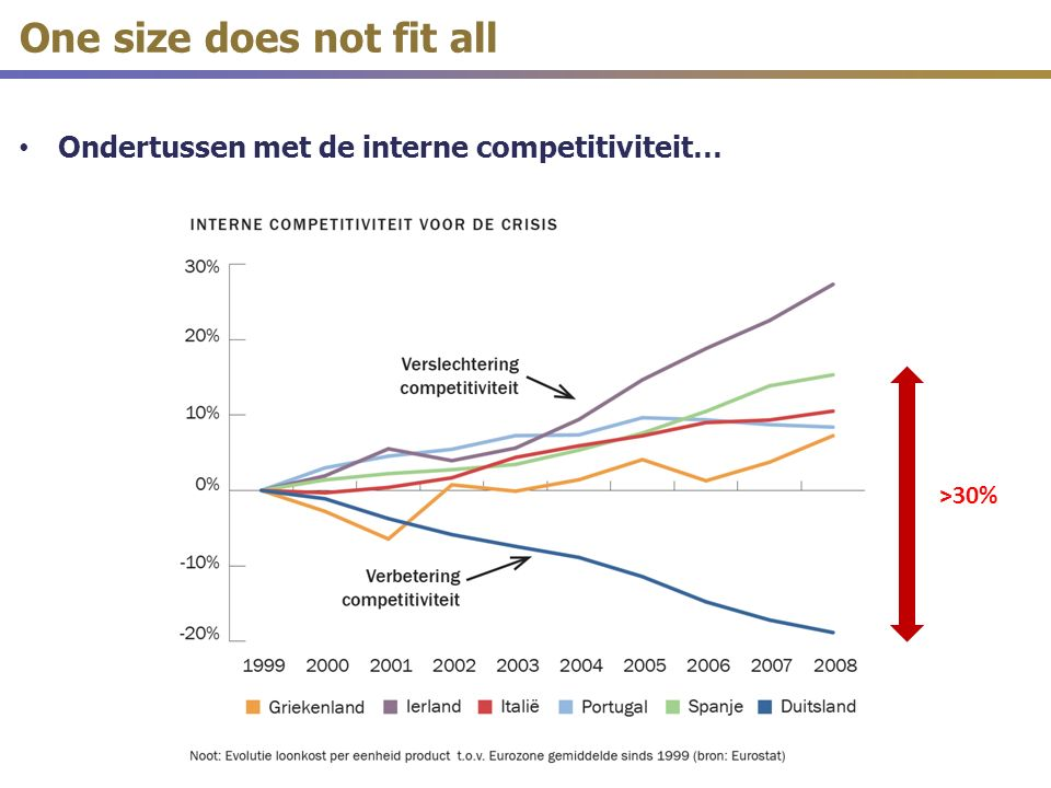 Ondertussen met de interne competitiviteit… One size does not fit all >30%