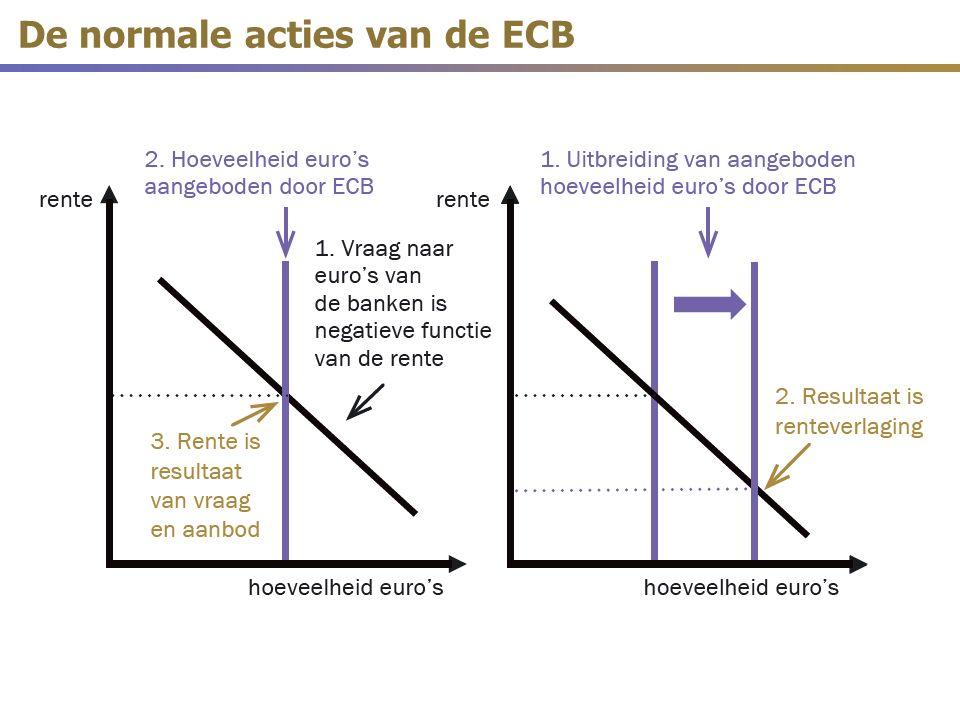 De normale acties van de ECB