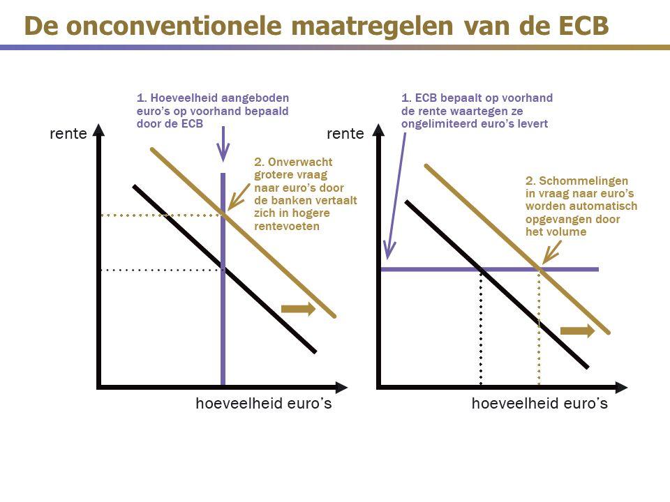 De onconventionele maatregelen van de ECB
