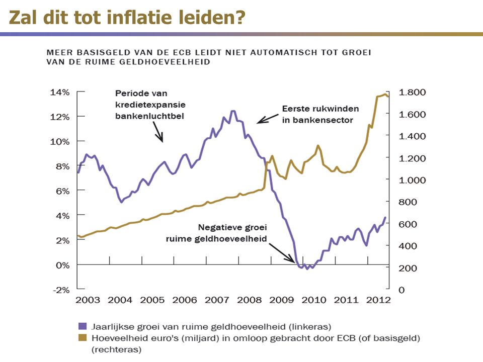 Zal dit tot inflatie leiden?
