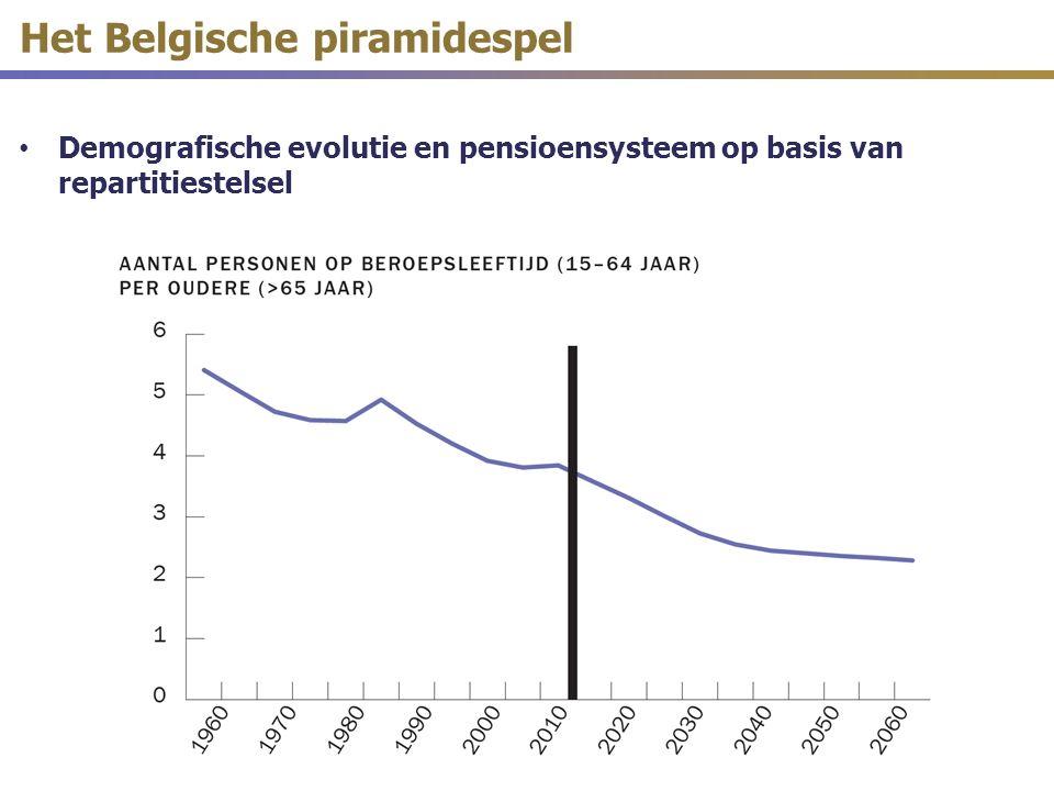 Het Belgische piramidespel Demografische evolutie en pensioensysteem op basis van repartitiestelsel