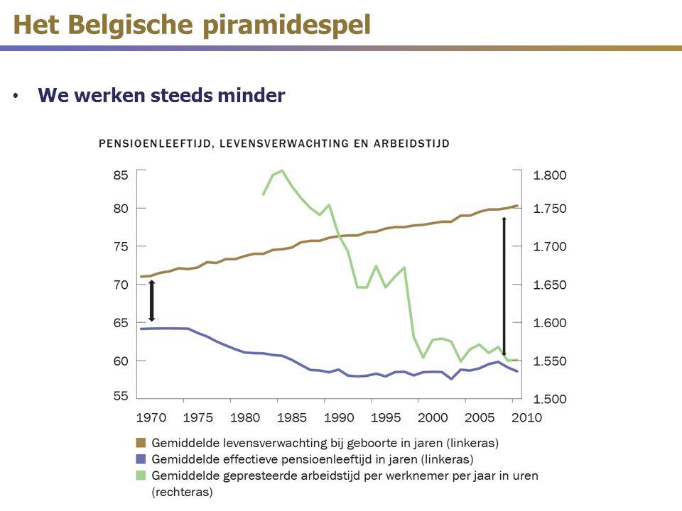 Het Belgische piramidespel We werken steeds minder