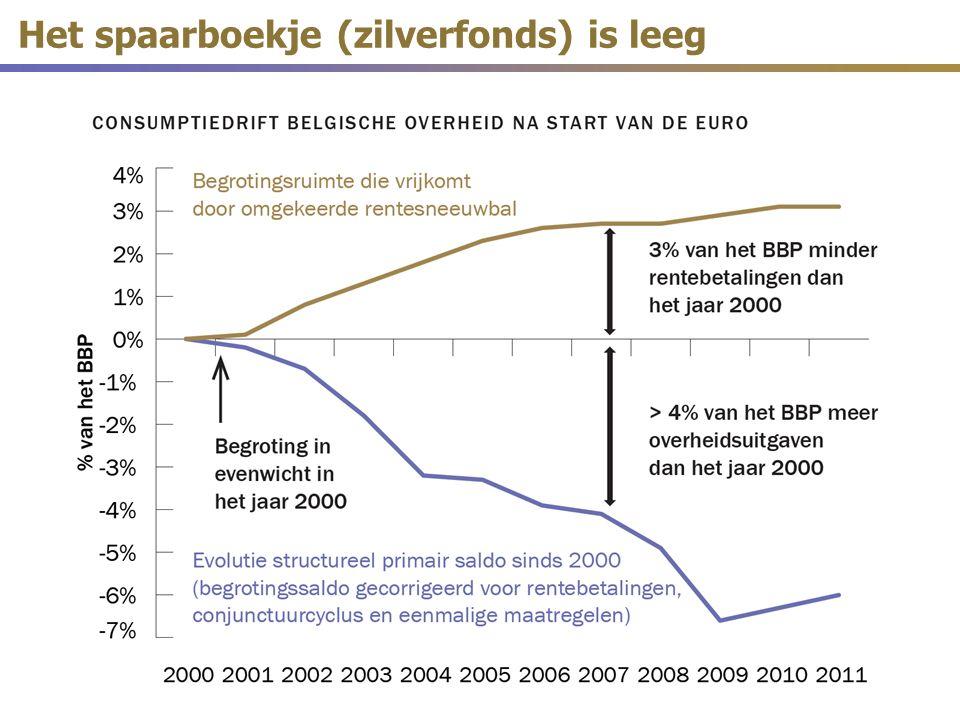 Het spaarboekje (zilverfonds) is leeg