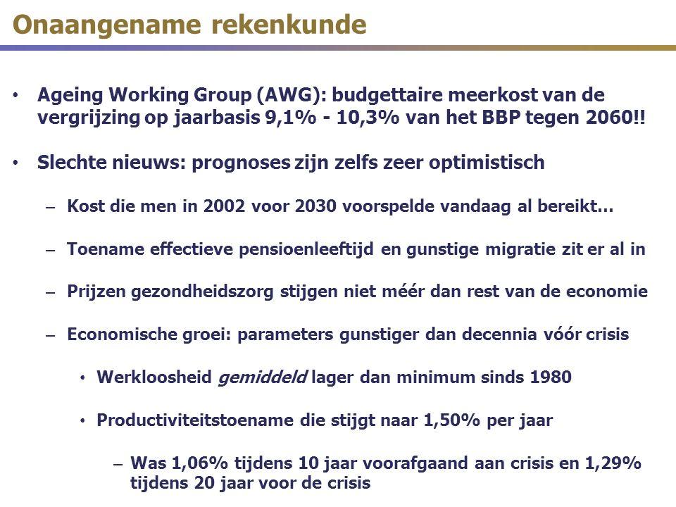 Onaangename rekenkunde Ageing Working Group (AWG): budgettaire meerkost van de vergrijzing op jaarbasis 9,1% - 10,3% van het BBP tegen 2060!.