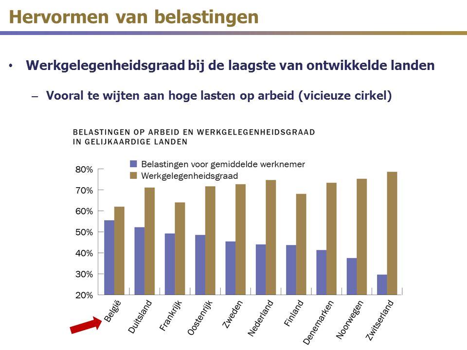 Hervormen van belastingen Werkgelegenheidsgraad bij de laagste van ontwikkelde landen – Vooral te wijten aan hoge lasten op arbeid (vicieuze cirkel)