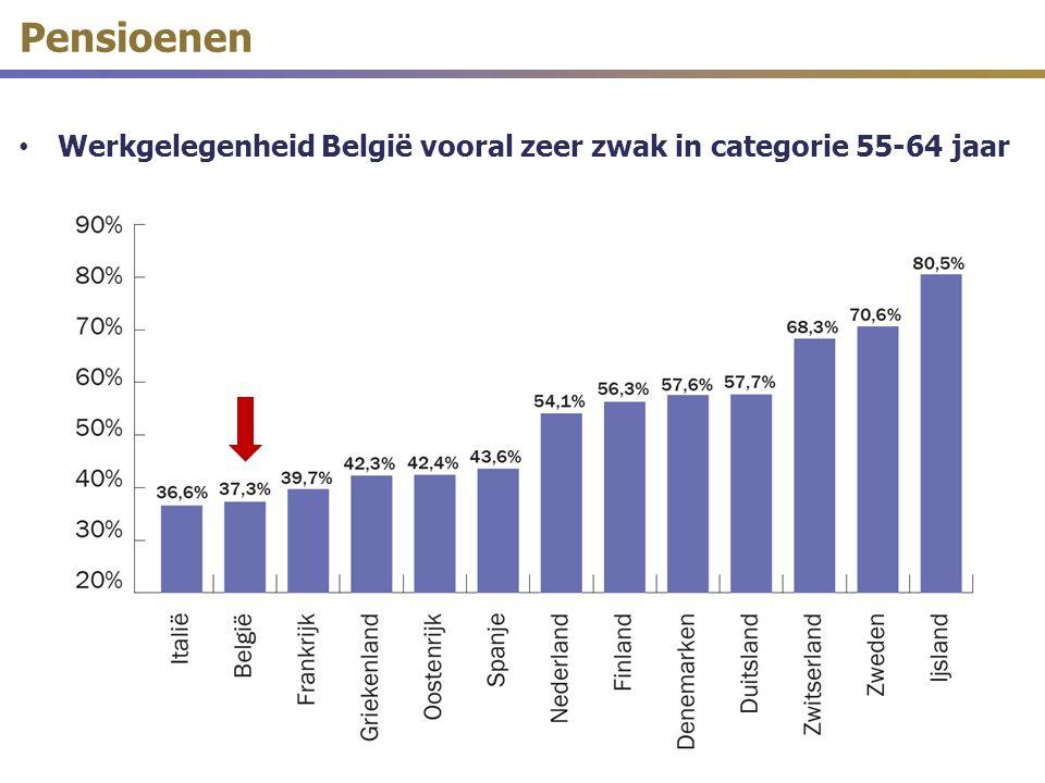 Pensioenen Werkgelegenheid België vooral zeer zwak in categorie 55-64 jaar