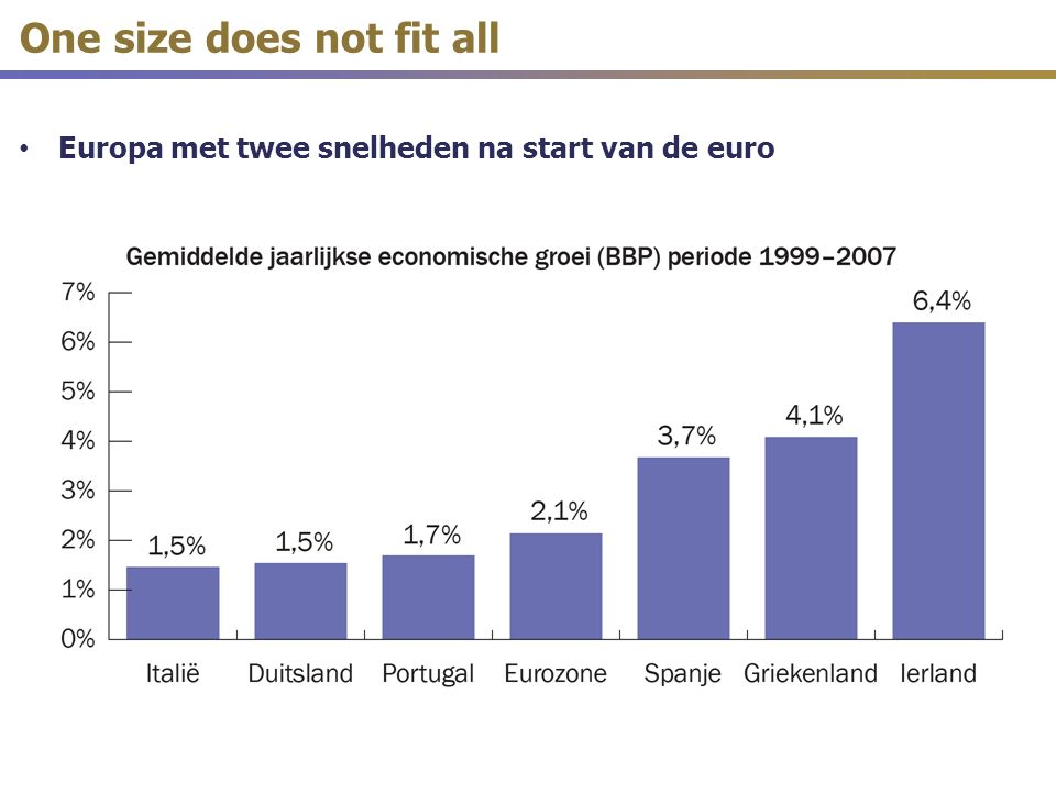 Europa met twee snelheden na start van de euro One size does not fit all