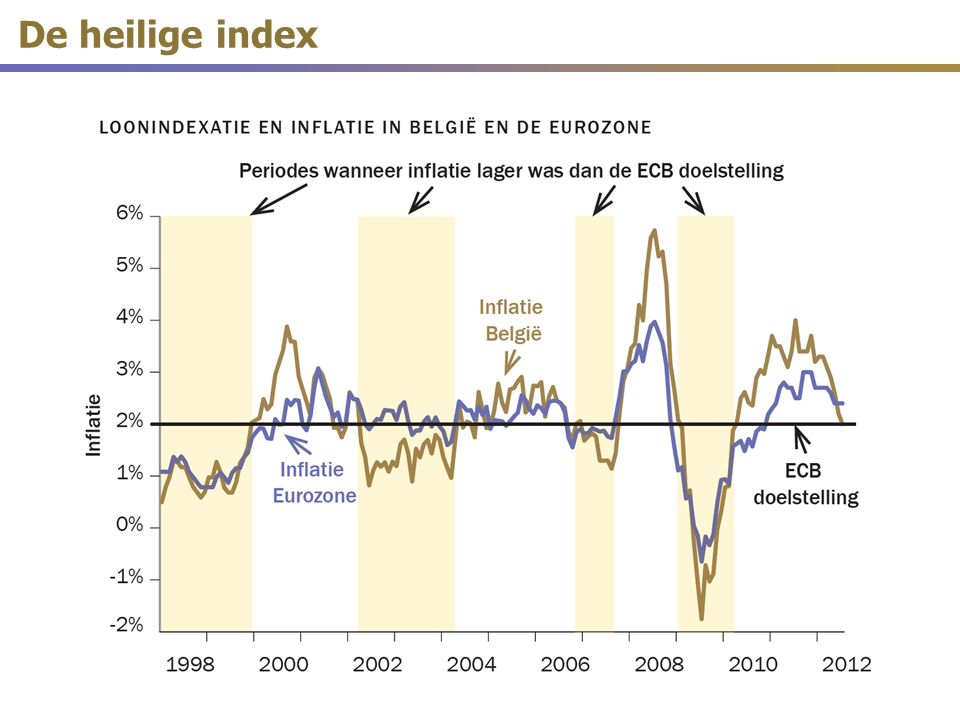 De heilige index