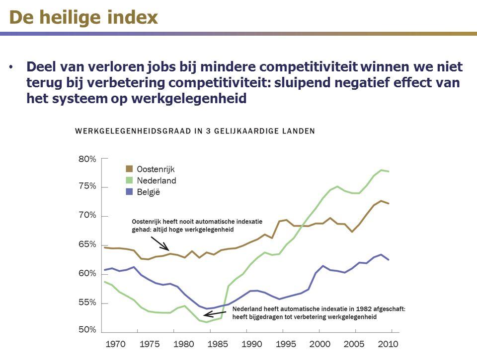 Deel van verloren jobs bij mindere competitiviteit winnen we niet terug bij verbetering competitiviteit: sluipend negatief effect van het systeem op werkgelegenheid