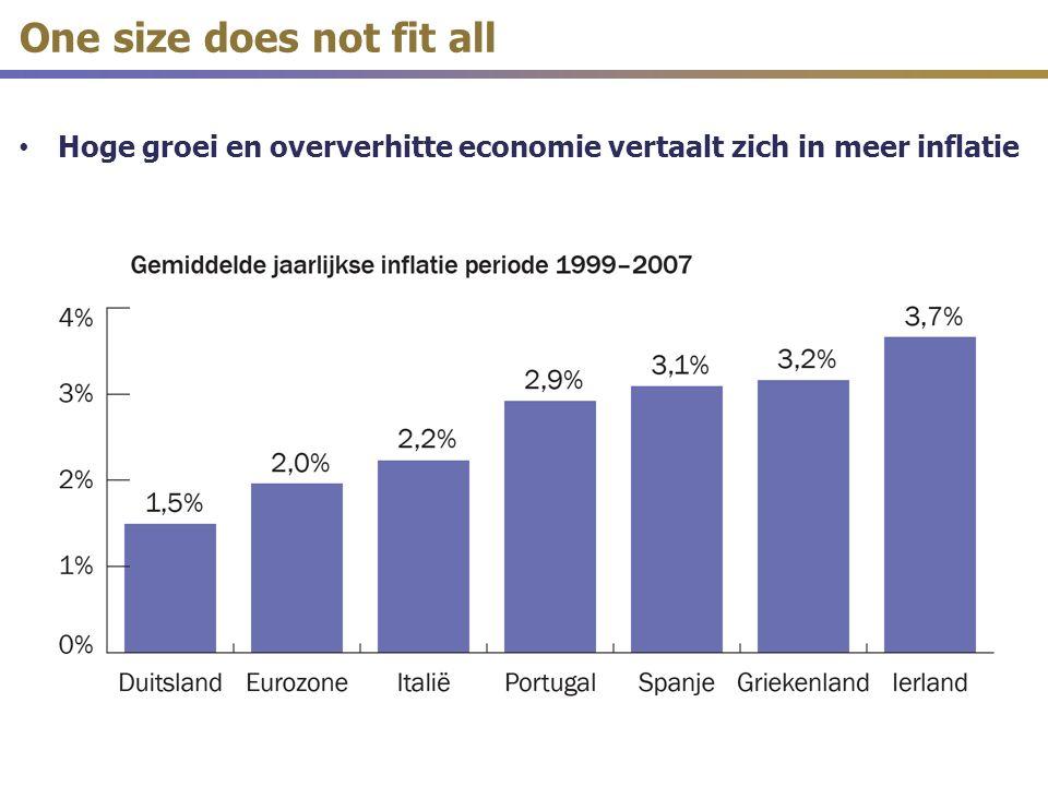Zelf-voedend: hoogconjunctuur (in combinatie met gelijke rente) brengt een enorme kapitaalstroom – Geld stroomt van de kern (Duistland, Nederland) naar de periferie – Dat doet in de periferie de bankenluchtbel en vastgoedluchtbel nog verder uitzetten – Waardoor divergentie (asymmetrie) verder toeneemt – Dit feestje blijft duren zolang de gemeenschappelijke rente te laag is voor de periferie en te hoog voor Duitsland One size does not fit all