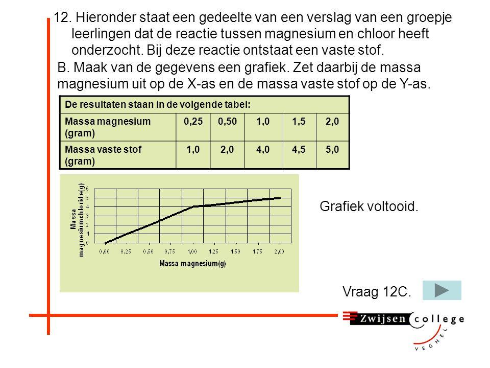 12. Hieronder staat een gedeelte van een verslag van een groepje leerlingen dat de reactie tussen magnesium en chloor heeft onderzocht. Bij deze react