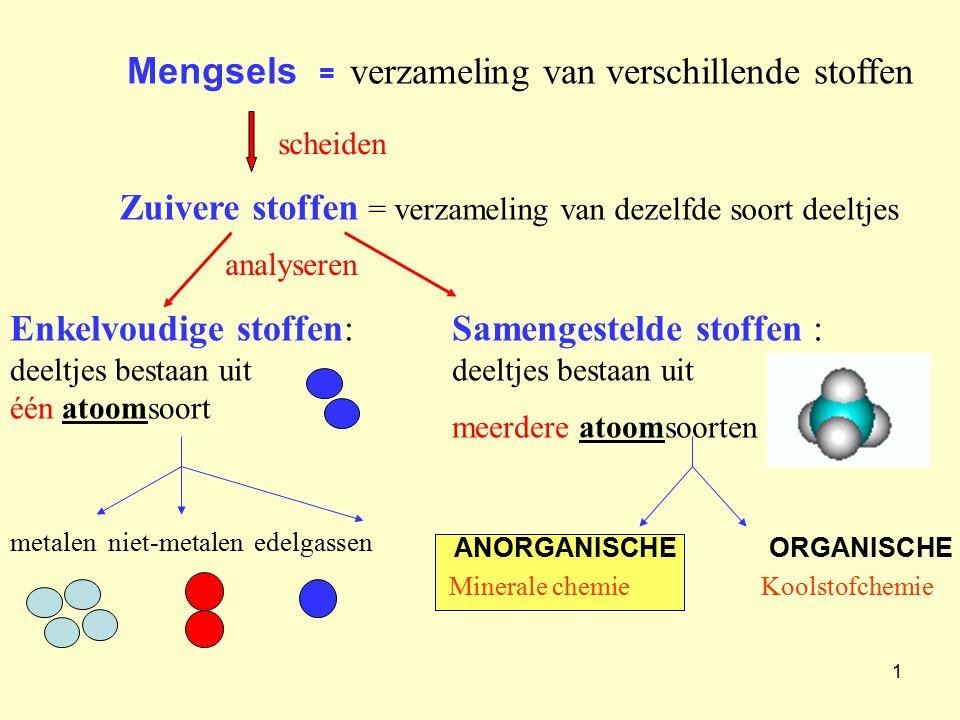 1 Mengsels = verzameling van verschillende stoffen scheiden Zuivere stoffen = verzameling van dezelfde soort deeltjes Enkelvoudige stoffen: deeltjes b