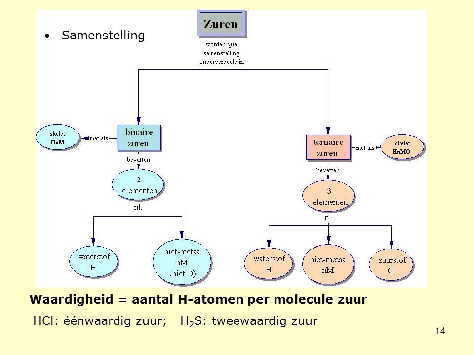 14 Waardigheid = aantal H-atomen per molecule zuur HCl: éénwaardig zuur; H 2 S: tweewaardig zuur Samenstelling