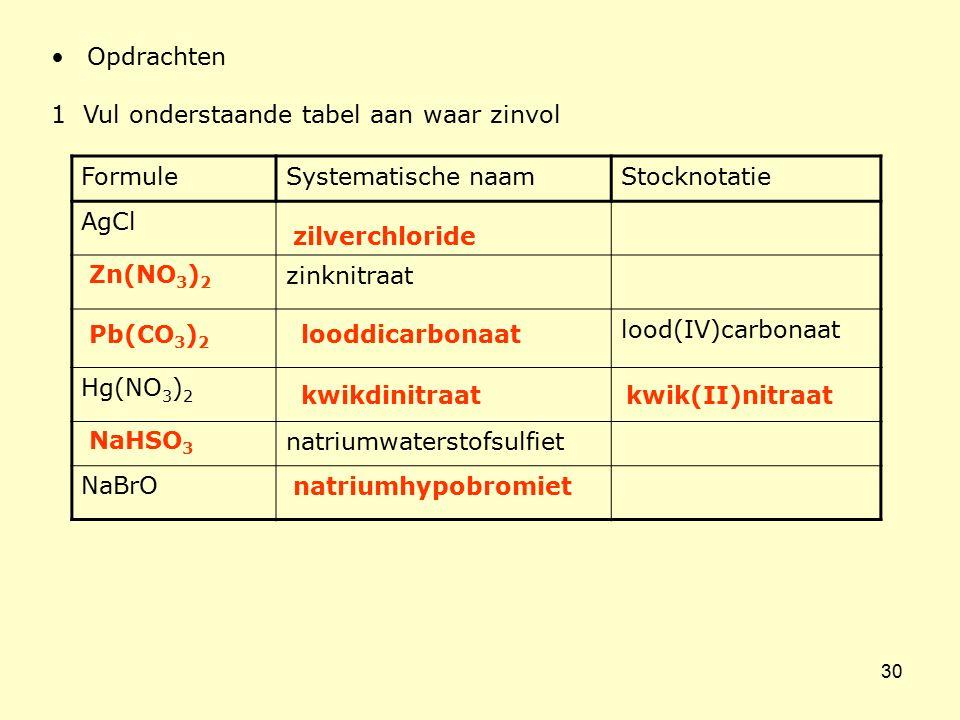 30 Opdrachten 1 Vul onderstaande tabel aan waar zinvol FormuleSystematische naamStocknotatie AgCl zinknitraat lood(IV)carbonaat Hg(NO 3 ) 2 natriumwat