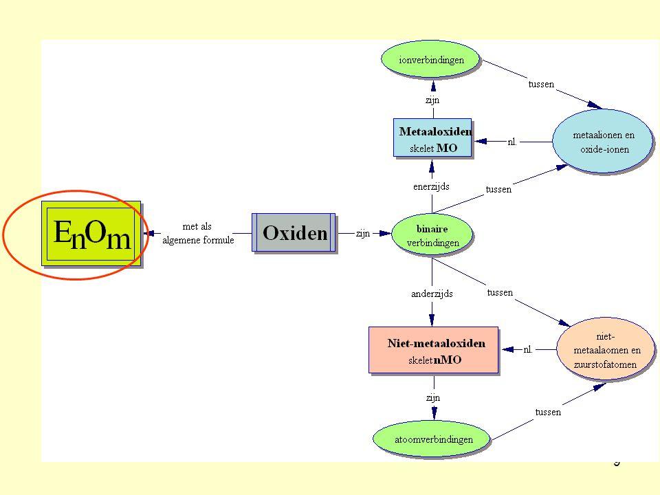 10 FormuleSystematische naamStocknotatie Ag 2 O dichloortrioxide PbO 2 P2O3P2O3 tin (II)oxide Hg 2 O Formulevorming OG = 0 OGzuurstof = -II gebruik van kruisregel om n en m te bepalen Naamvorming = (n) naam van het element + (m) oxide vereenvoudiging waar kan   anders Griekse telwoorden of Stock EnOmEnOm Opdrachten zilveroxide Cl 2 O 3 chloor(III)oxide looddioxidelood(IV)oxide difosfortrioxidefosfor(III)oxide SnOtinoxide dikwikoxidekwik(I)oxide