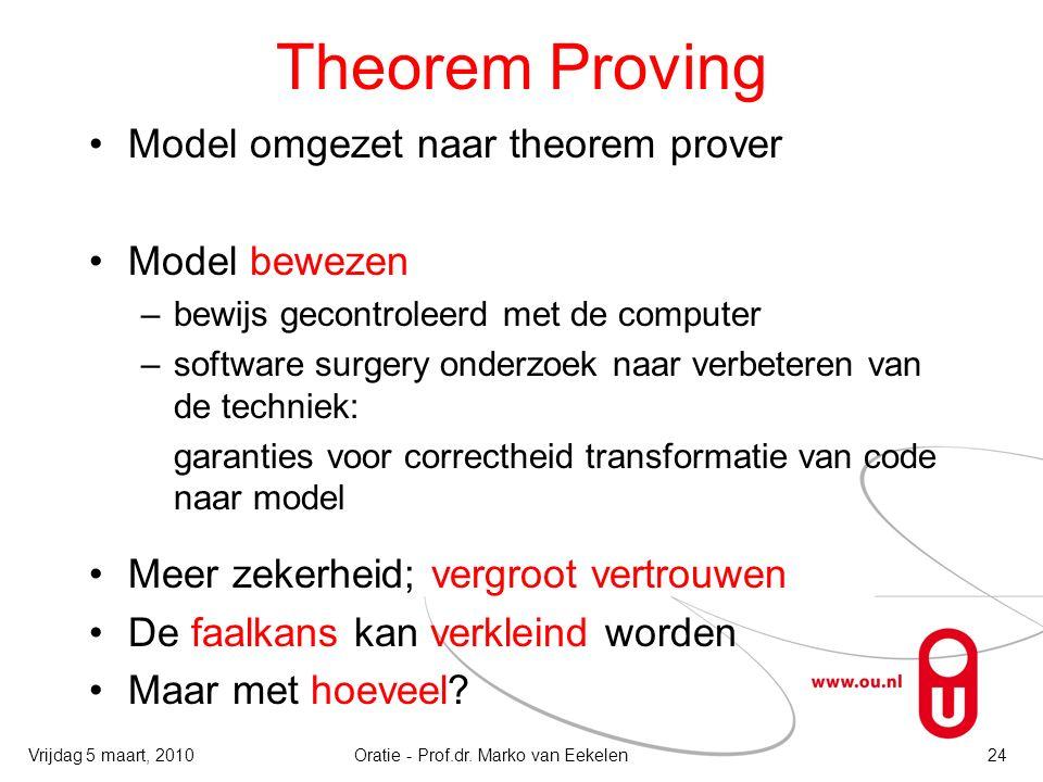 Theorem Proving Model omgezet naar theorem prover Model bewezen –bewijs gecontroleerd met de computer –software surgery onderzoek naar verbeteren van