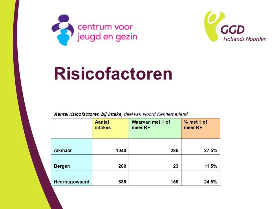 Risicofactoren Aantal risicofactoren bij intake, deel van Noord-Kennemerland Aantal intakes Waarvan met 1 of meer RF % met 1 of meer RF Alkmaar1040286