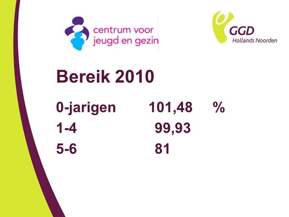 Bereik 2010 0-jarigen 101,48 % 1-4 99,93 5-6 81
