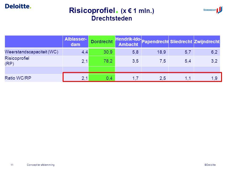 ©Deloitte Risicoprofiel. (x € 1 mln.) Drechtsteden Concept ter afstemming11 Alblasser- dam Dordrecht Hendrik-Ido- Ambacht PapendrechtSliedrechtZwijndr