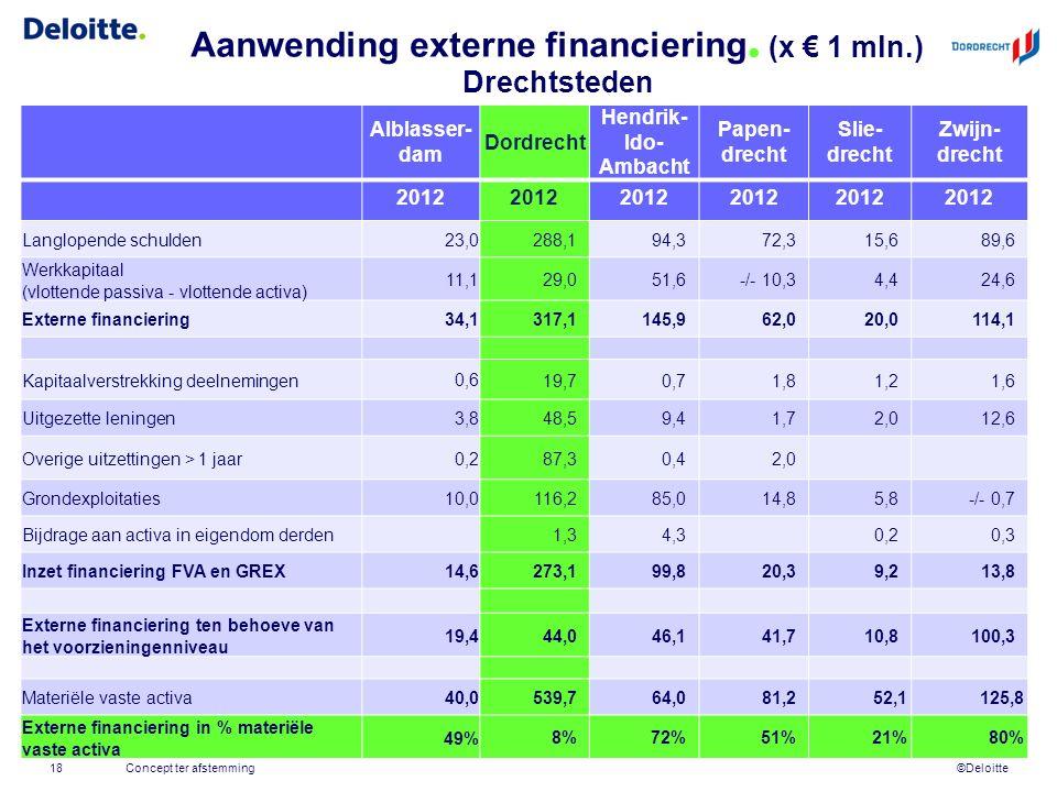 ©Deloitte Aanwending externe financiering. (x € 1 mln.) Drechtsteden Concept ter afstemming18 Alblasser- dam Dordrecht Hendrik- Ido- Ambacht Papen- dr