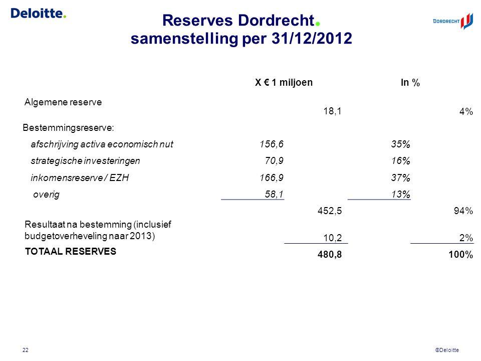 ©Deloitte Reserves Dordrecht.
