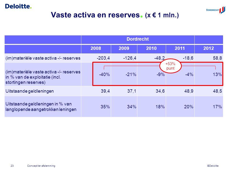 ©Deloitte Vaste activa en reserves. (x € 1 mln.) Concept ter afstemming23 Dordrecht 20082009201020112012 (im)materiële vaste activa -/- reserves-203,4