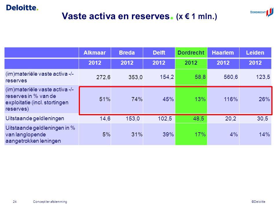 ©Deloitte Vaste activa en reserves. (x € 1 mln.) Concept ter afstemming24 AlkmaarBredaDelftDordrechtHaarlemLeiden 2012 (im)materiële vaste activa -/-