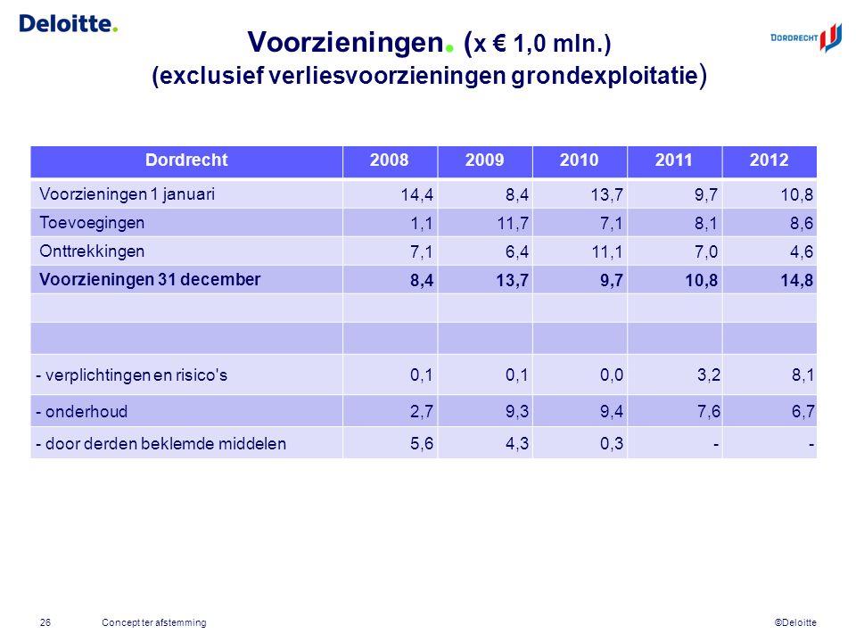 ©Deloitte Voorzieningen. ( x € 1,0 mln.) (exclusief verliesvoorzieningen grondexploitatie ) Concept ter afstemming26 Dordrecht20082009201020112012 Voo