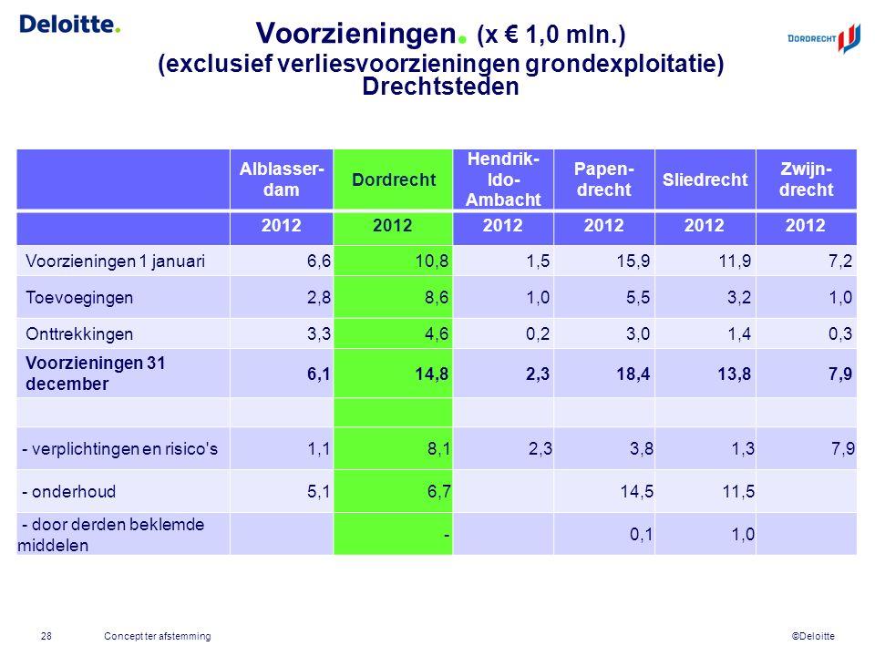 ©Deloitte Voorzieningen. (x € 1,0 mln.) (exclusief verliesvoorzieningen grondexploitatie) Drechtsteden Concept ter afstemming28 Alblasser- dam Dordrec