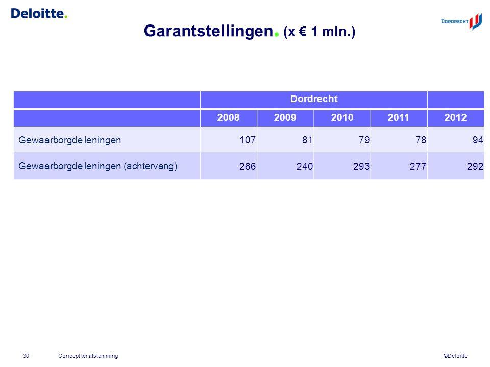 ©Deloitte Garantstellingen. (x € 1 mln.) Concept ter afstemming30 Dordrecht 20082009201020112012 Gewaarborgde leningen 10781797894 Gewaarborgde lening