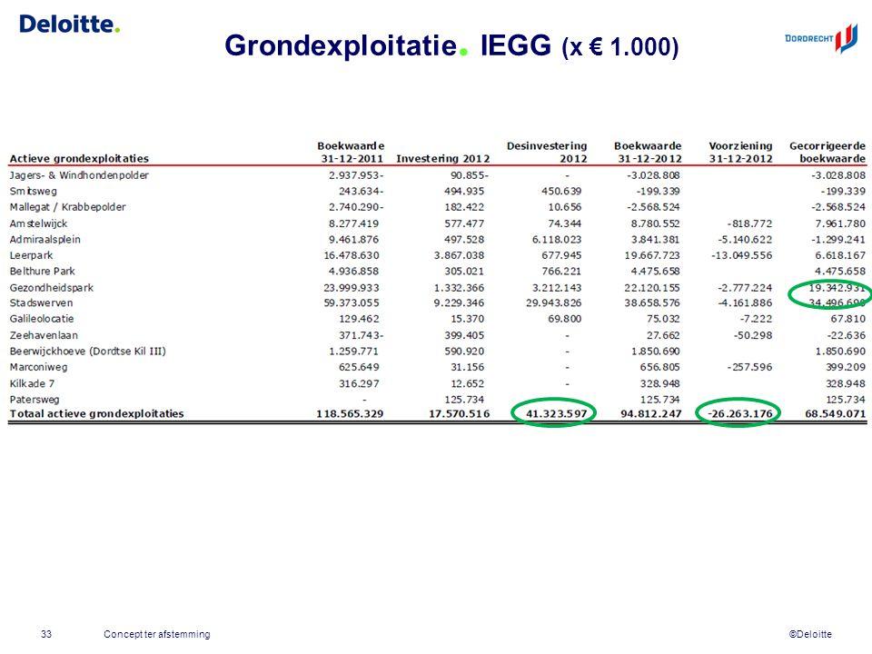 ©Deloitte Grondexploitatie. IEGG (x € 1.000) 33Concept ter afstemming