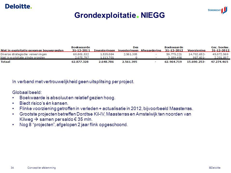 ©Deloitte Grondexploitatie. NIEGG 34Concept ter afstemming In verband met vertrouwelijkheid geen uitsplitsing per project. Globaal beeld: Boekwaarde i
