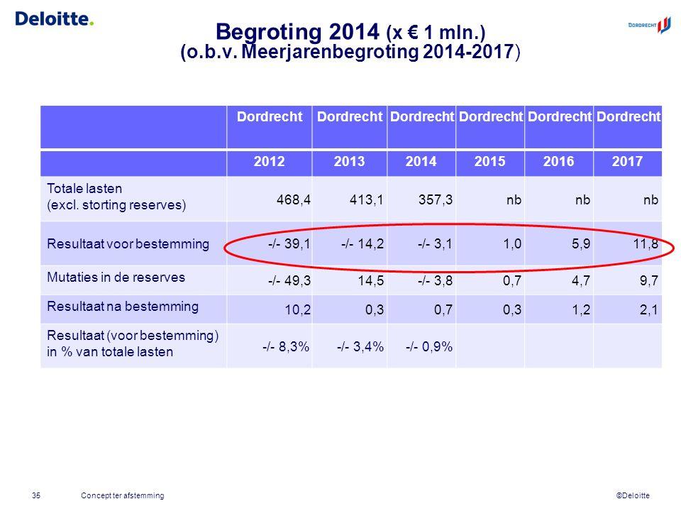 ©Deloitte Begroting 2014 (x € 1 mln.) (o.b.v.