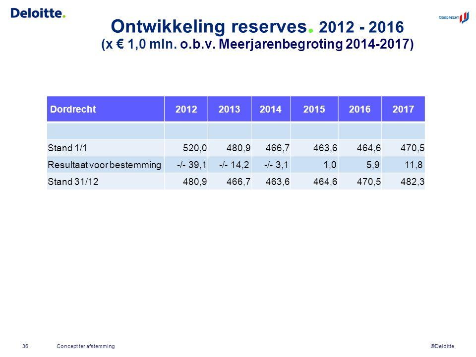 ©Deloitte Ontwikkeling reserves. 2012 - 2016 (x € 1,0 mln.